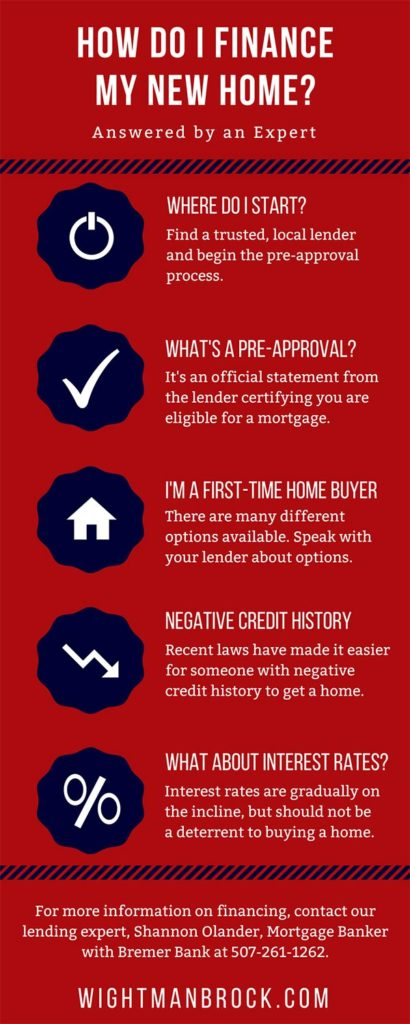 home financing info graphic